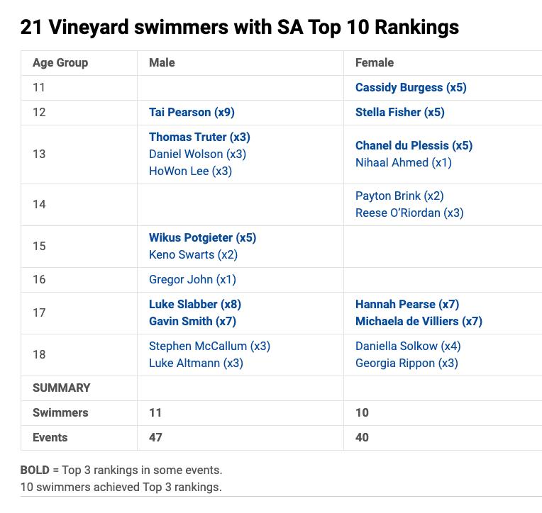 21-Vineyard-stars-in-Top-10